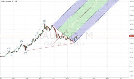 XAUUSD: Ride the GOLD waves - Pyramids are real bro