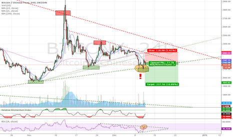 BTCCNY: Bitcoin Breakdowns Two Month Strong Upwards Support.