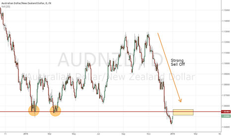 AUDNZD: AUD/NZD Daily Short Possibility