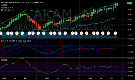 AKAM: Looks like a top on monthly?