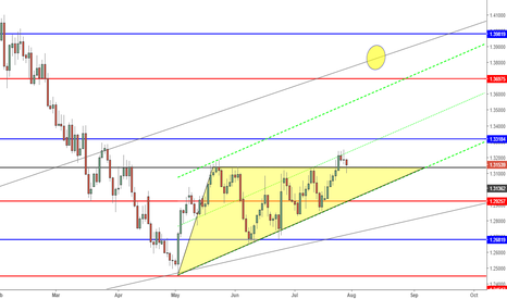USDCAD: Don't miss this one on USDCAD