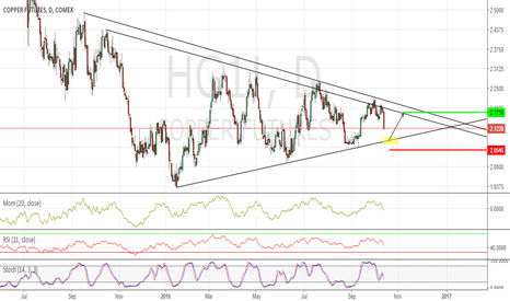 HG1!: Wait and Long...Copper