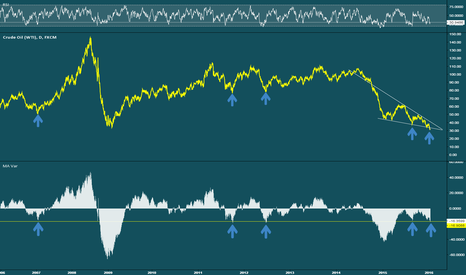 USOIL: Oil Price Variance to 200 Day Moving Average