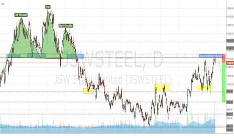 JSWSTEEL: JSW STEEL Confirms Bearish HEAD & SHOULDER PATTERN