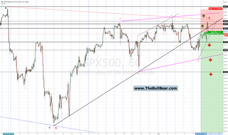 SPX500: Intraday Reversal, Stocks Top, Start C Wave Decline to 200 EMA