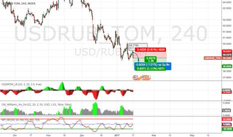USDRUB_TOM: Sell USD/RUB