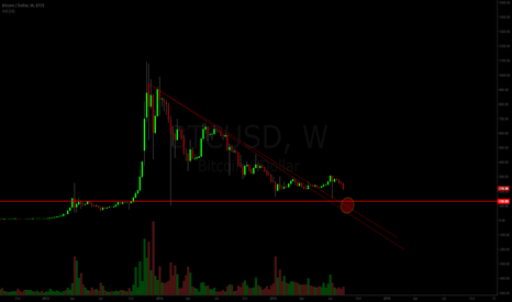 BTCUSD: Going for ~120 or Maybe Even Lower?!