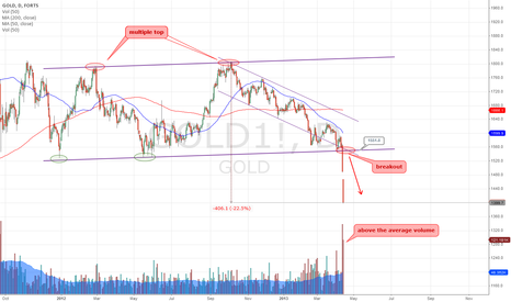 GOLD1!: Gold'd Downtrend