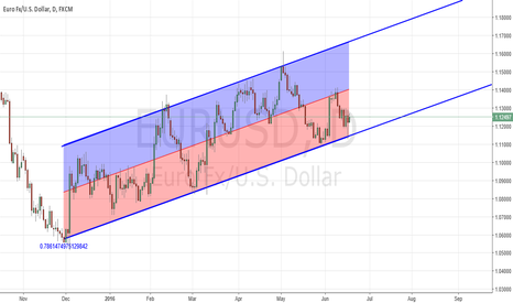 EURUSD: Medium Term Channel