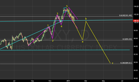 DXY: need some more correction