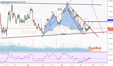 GBPUSD: Looks like the downtrend was broken, so Long until Yesterday Hig