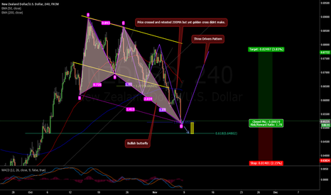 NZDUSD: NZDUSD LONG 4H BULLISH BUTTERFLY