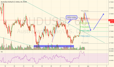AUDUSD: AUDUSD - Possible 2618 trade after wedge breakout