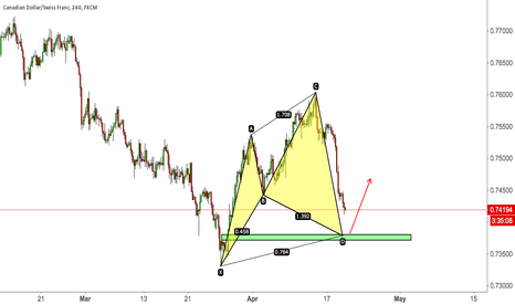 CADCHF: CADCHF CYPHER PATTERN AT PREVIOUS NECKLINE