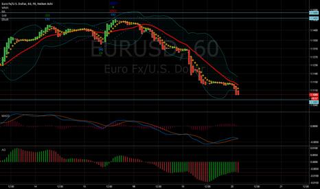 EURUSD: eurusd seems like a long BUT