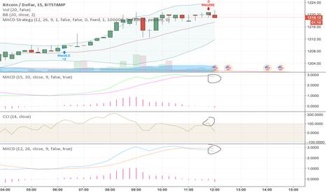 BTCUSD: short on bitcoin two indicators
