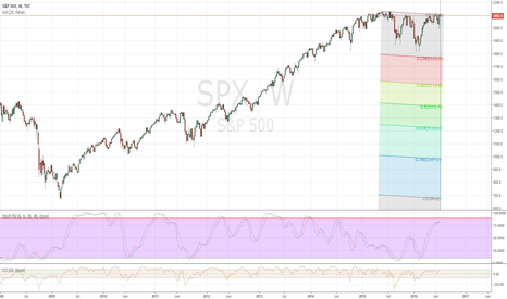 SPX: We have not had an average sized correction since 2011