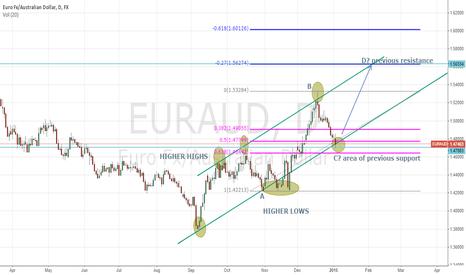 EURAUD: EURAUD - Potential Long Setup - Daily