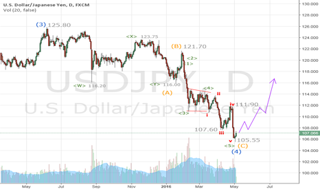 USDJPY: 105.55 could be the real major low in USDJPY already