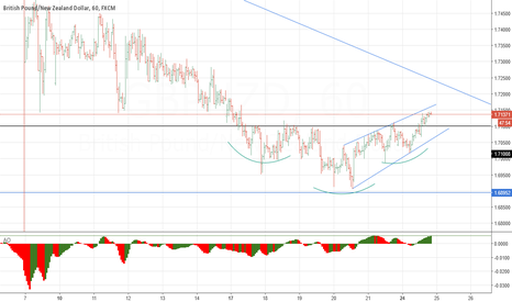 GBPNZD: GBPNZD Head and shoulders reversal 60 min