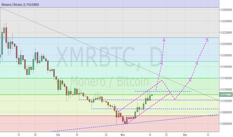 XMRBTC: Monero (XMR:BTC) Study