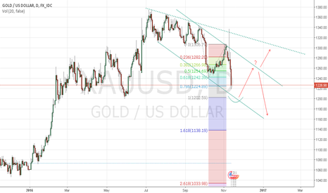 XAUUSD: GOLD - get ready to buy