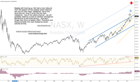 NASX: Nasdaq Big picture