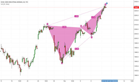 DJI: Dow Jones ready for correction