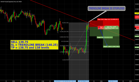 GBPJPY: GBPJPY TREND REVERSAL SHORT TERM SELL