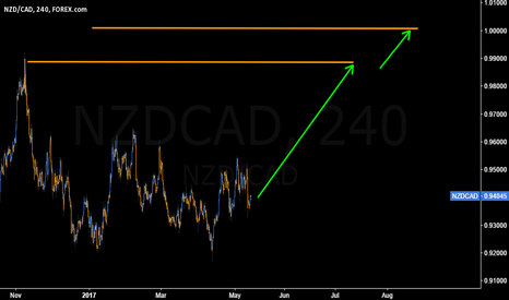 NZDCAD: #NZDCAD to parity is in the cards