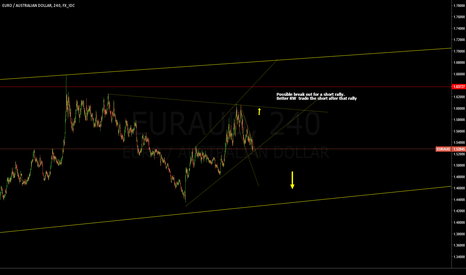 EURAUD: EUR Breakast
