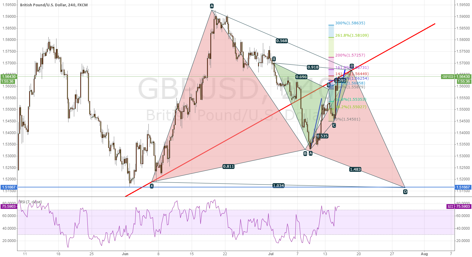 GBPUSD SHORT FOR 6 REASONS