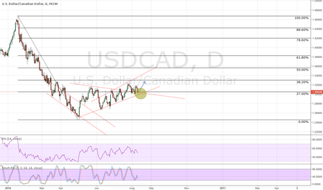 USDCAD: USDCAD long potential if it breaks above 1.31