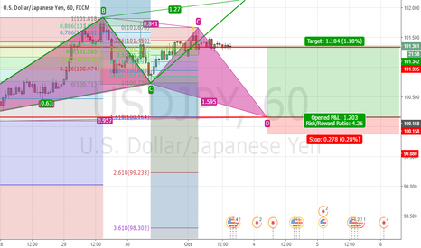 USDJPY: USDJPY Bullish Gartley (and Bearish ABCD)- 60Min