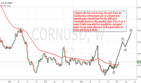 CORNUSD: Corn: Looking For Higher Prices