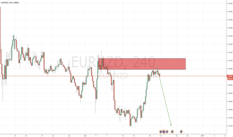 EURNZD: Decent bearish momentum!