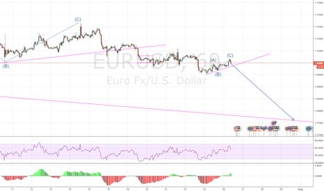 EURUSD: EURUSD further downside