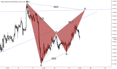 NZDCHF: nzdchf potential pattern in play