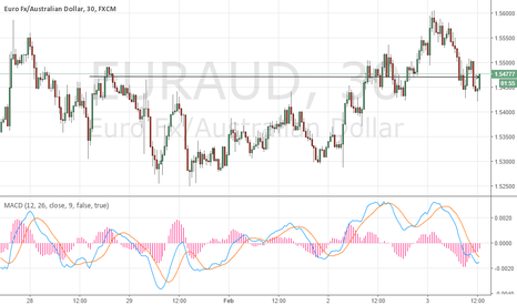 EURAUD: EURAUD Long setup rebounded from the resistance and support leve