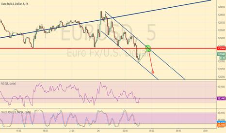 EURUSD: EUR/USD good opportunity in sight