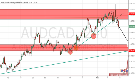 AUDCAD: AUD/CAD is going SHORT