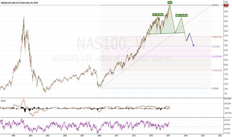 NAS100: NAS100 short