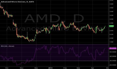 AMD: AMD