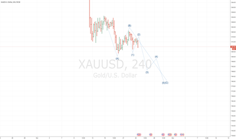 XAUUSD: GOLD SELL TO 1190