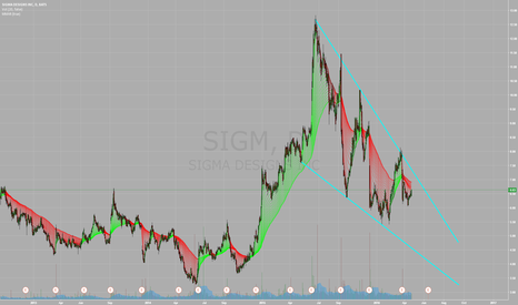 SIGM: SIGM Shortable Options