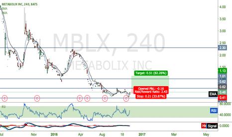MBLX: $MBLX Under valued.