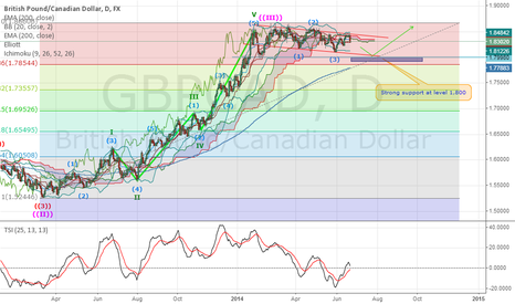 GBPCAD: GBP/CAD Short before rising