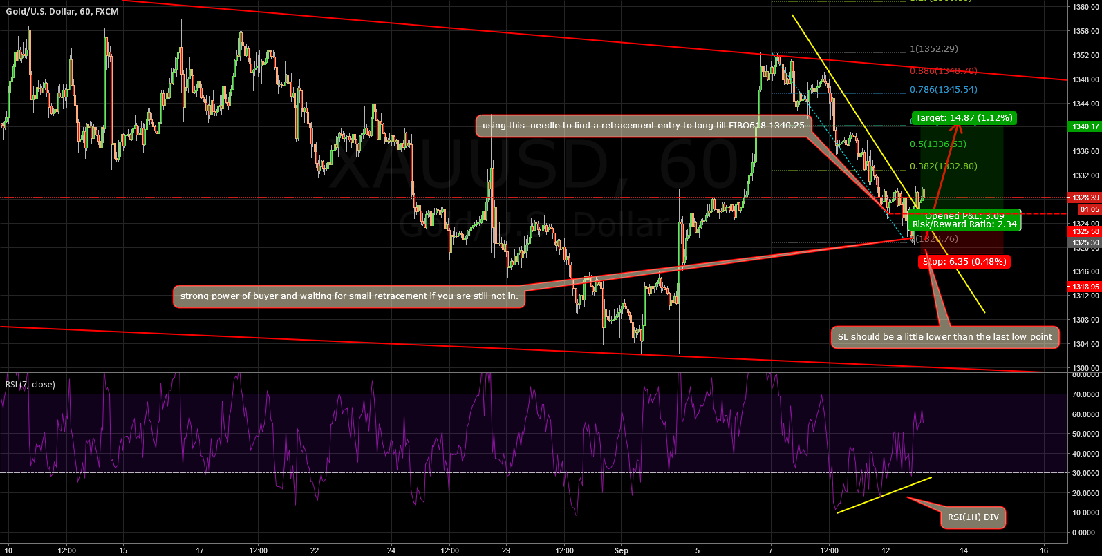 XAUUSD: DETAILS ABOUT HOW TO TRADE THE LONG TRADE NOW