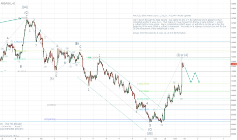 AUDUSD: AUD/USD Elliot Wave Update