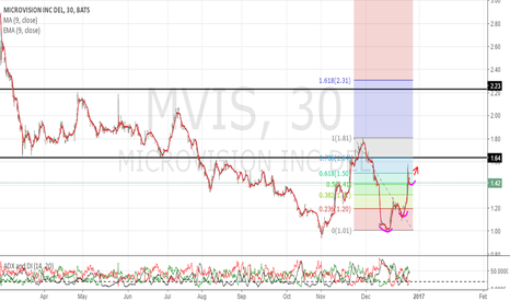 MVIS: Gap up above $1.65